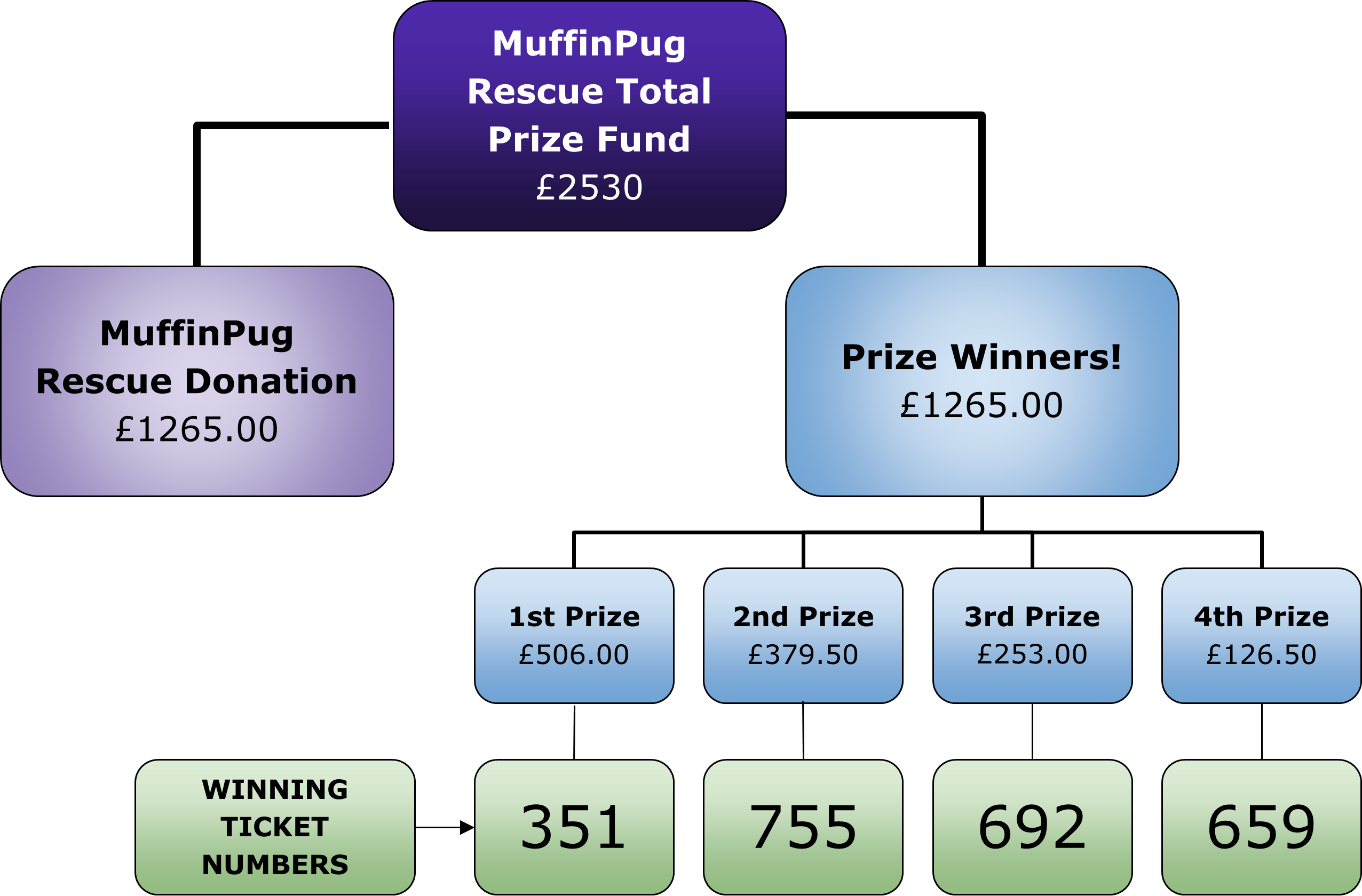 November Lottery Log